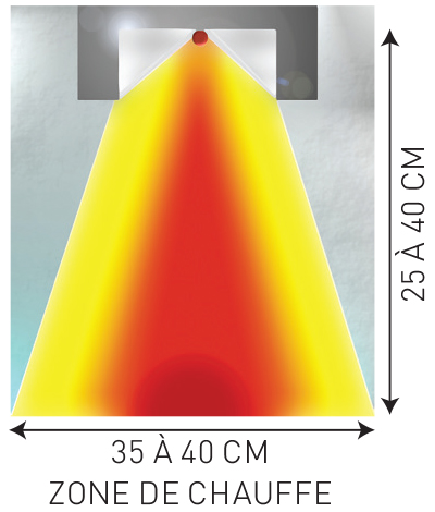 zone de chauffe rampe à infrarouge Sofraca